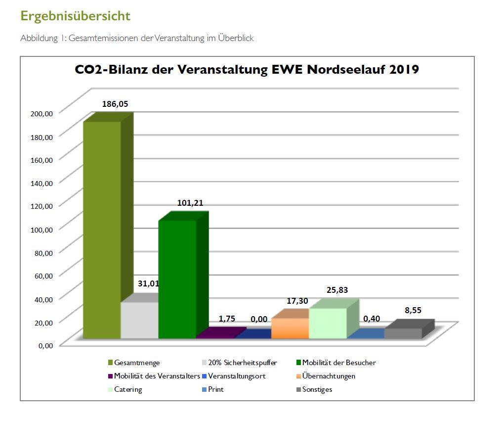 CO2-Bilanz Nordseelauf 2019